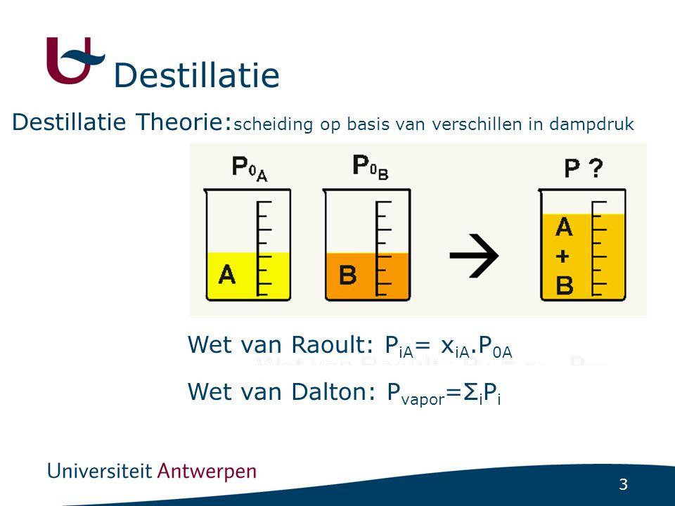 3 Destillatie Theorie: scheiding op basis van verschillen in dampdruk Wet van Raoult: P iA = x iA.P 0A Wet van Dalton: P vapor =Σ i P i Destillatie