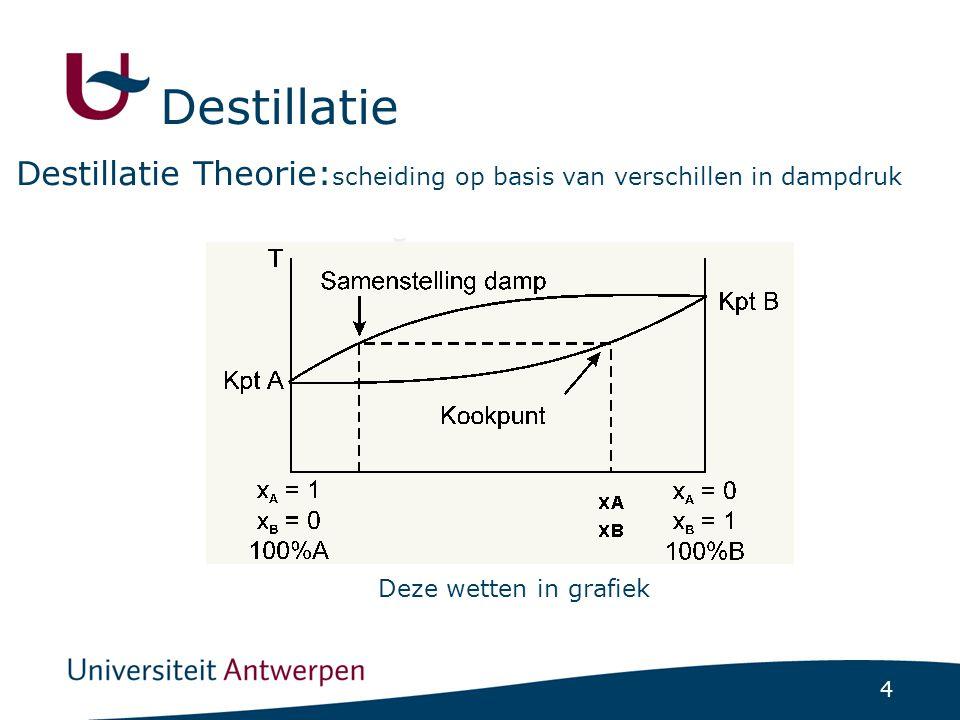 4 Destillatie Theorie: scheiding op basis van verschillen in dampdruk Deze wetten in grafiek Destillatie