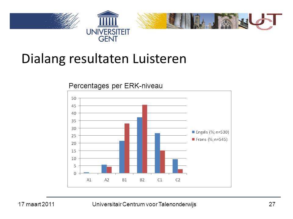 Dialang resultaten Luisteren Percentages per ERK-niveau 17 maart 2011 27Universitair Centrum voor Talenonderwijs