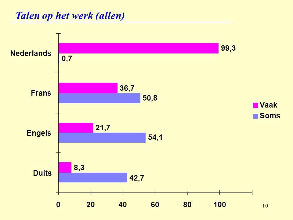10 Talen op het werk (allen) 99,3 36,7 21,7 8,3 0,7 50,8 54,1 42,7 020406080100 Nederlands Frans Engels Duits Vaak Soms