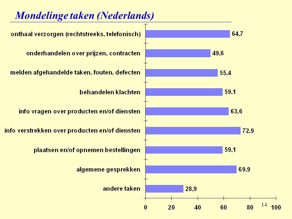 14 Mondelinge taken (Nederlands)