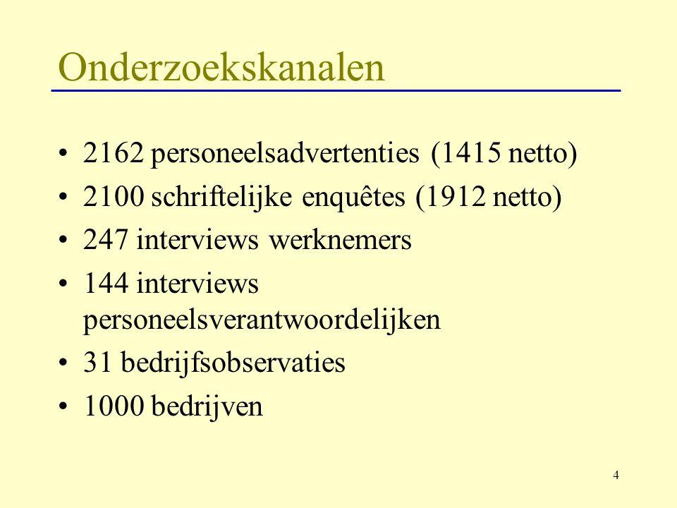 4 2162 personeelsadvertenties (1415 netto) 2100 schriftelijke enquêtes (1912 netto) 247 interviews werknemers 144 interviews personeelsverantwoordelij