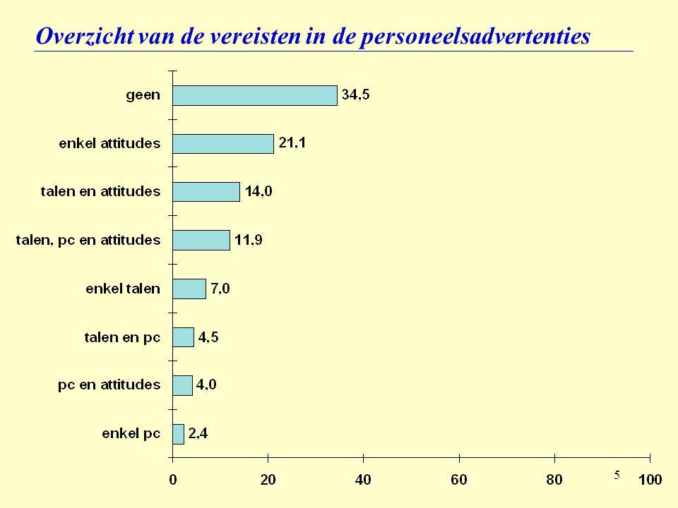 6 Taalvereisten in personeelsadvertenties 7,0 % 4,5 % 14,0 % 11,9 % 37,4 % Talen Talen + pc Talen + attitudes Talen + pc + attitudes TOTAAL