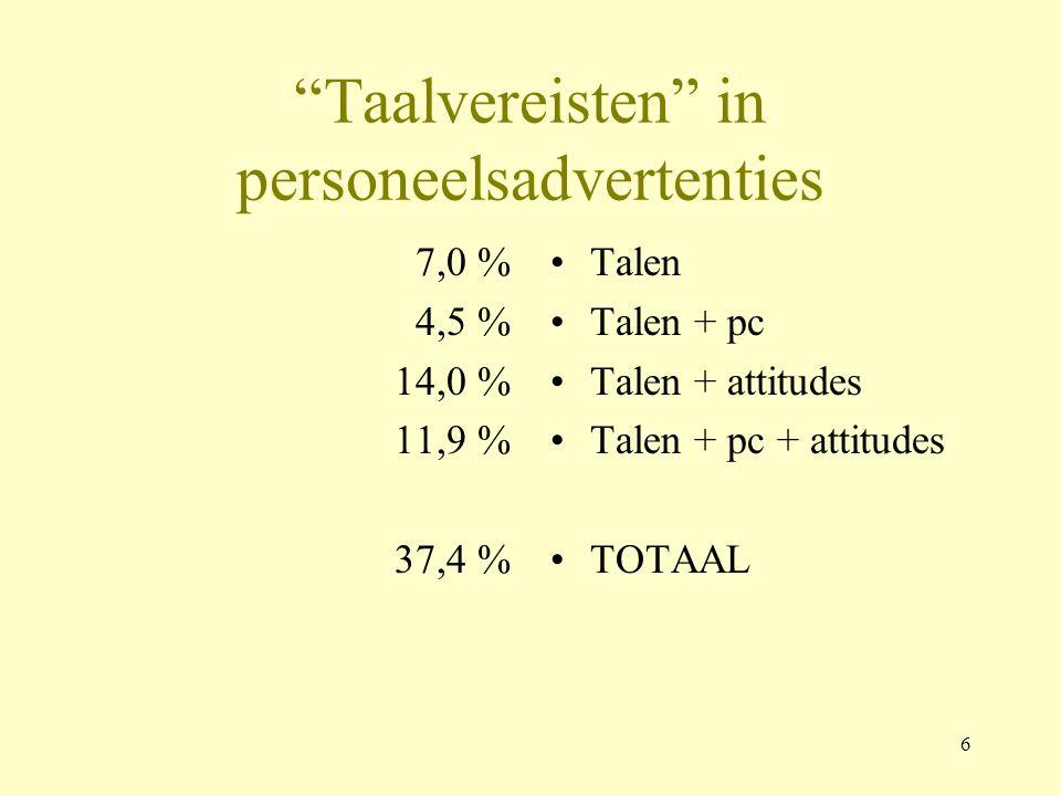 """6 """"Taalvereisten"""" in personeelsadvertenties 7,0 % 4,5 % 14,0 % 11,9 % 37,4 % Talen Talen + pc Talen + attitudes Talen + pc + attitudes TOTAAL"""