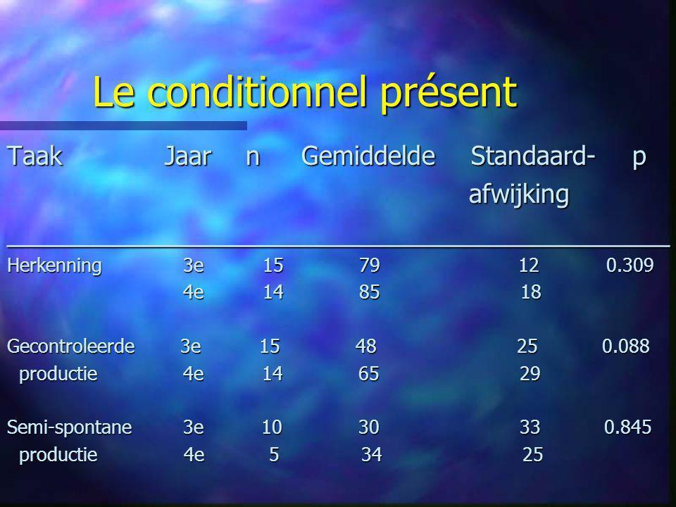 Le conditionnel présent Taak Jaar n Gemiddelde Standaard- p afwijking afwijking___________________________________________ Herkenning 3e 15 79 12 0.30