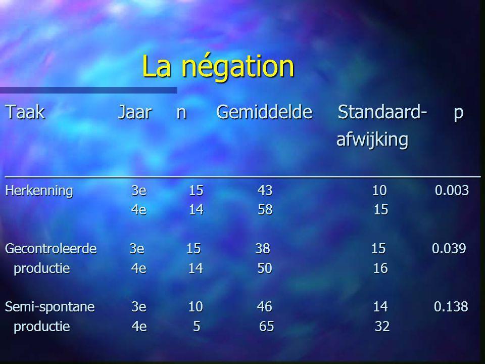 La négation Taak Jaar n Gemiddelde Standaard- p afwijking afwijking___________________________________________ Herkenning 3e 15 43 10 0.003 4e 14 58 1