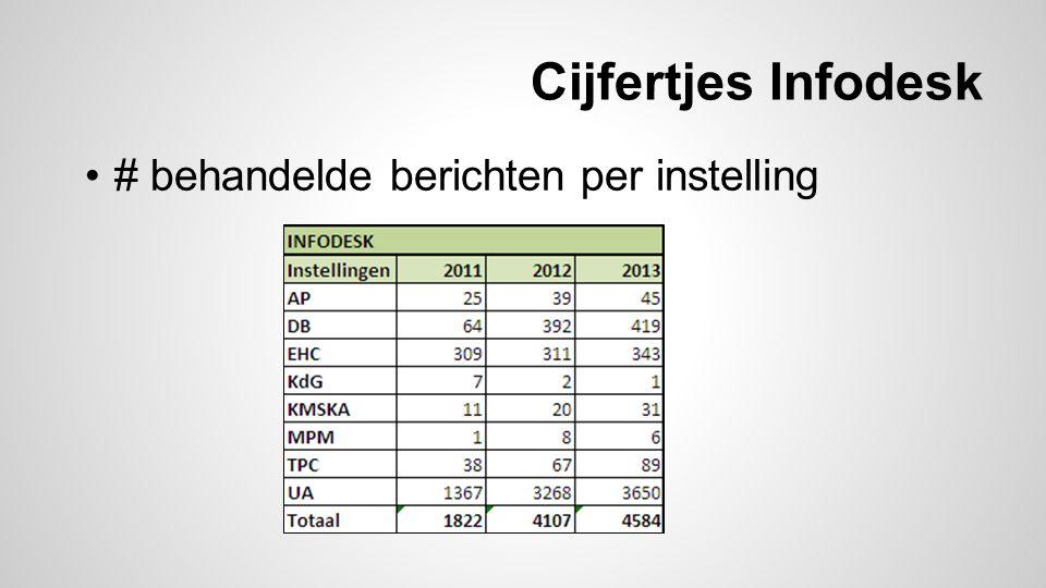 Cijfertjes Infodesk # behandelde berichten per instelling