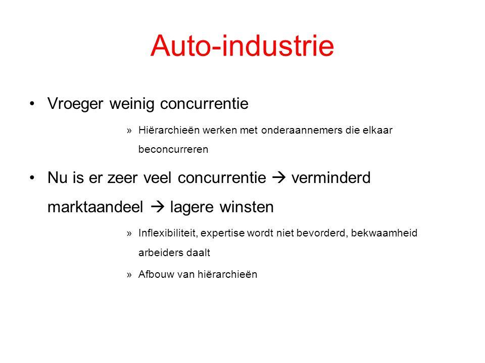 Auto-industrie Vroeger weinig concurrentie »Hiërarchieën werken met onderaannemers die elkaar beconcurreren Nu is er zeer veel concurrentie  verminde