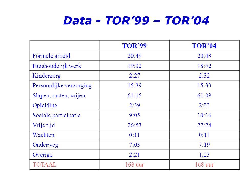 Data - TOR'99 Het meten van gedragingen Dagboekjes Voordelen t.o.v. survey onderzoek Tijdsbudget onderzoek
