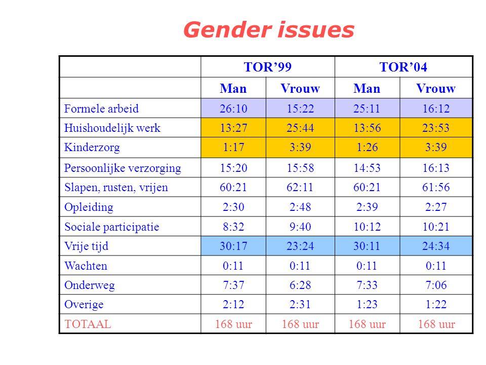 Gender issues Mannen en vrouwen hebben een verschillende tijdsbesteding Op basis van de tijd besteed aan 11 hoofdrubrieken kunnen we het geslacht van