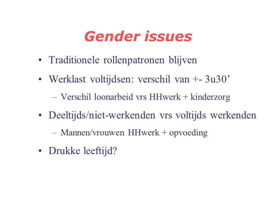 Gender issues 18-75 jaarFArbeidHHwerkKinderz.Totaal Voltijds werkende man TOR'9942:3012:312:0857:09 TOR'0443:2511:472:2257:34 Deeltijds werkende man T