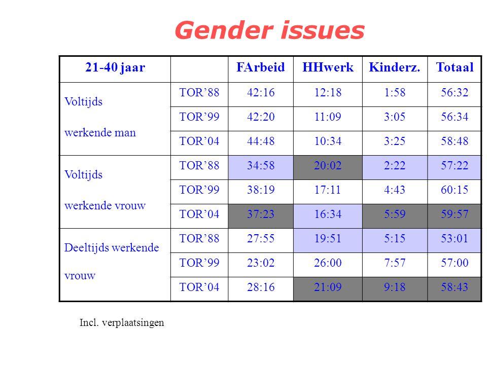 Gender issues Traditionele rollenpatronen blijven Werklast voltijdsen: verschil van +- 3u30' –Verschil loonarbeid vrs HHwerk + kinderzorg Deeltijds/ni
