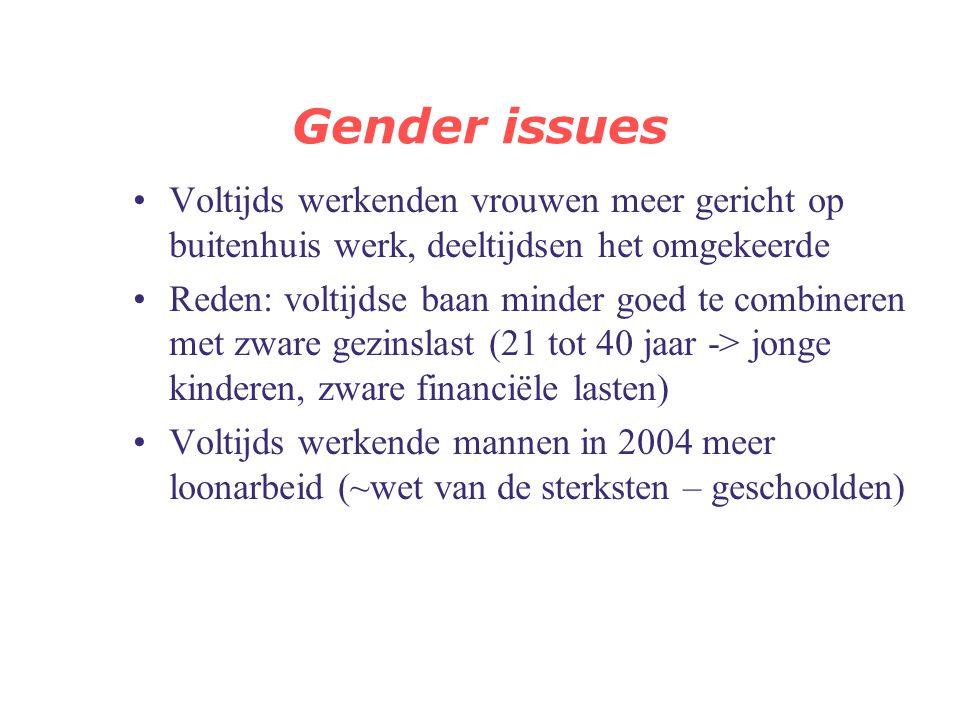 Gender issues Aanpassingsstrategieën in combinatie werk en gezin Verschil in werklast tussen mannen en vrouwen is in vergelijking met 1988 toegenomen