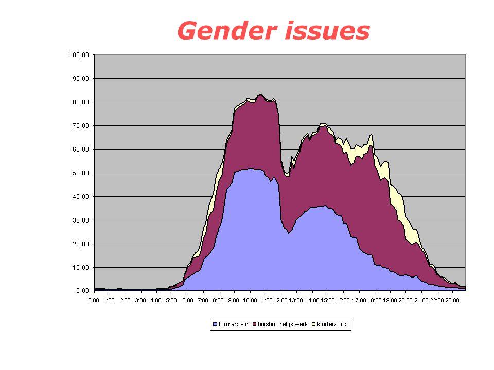 Gender issues Voltijds werkenden vrouwen meer gericht op buitenhuis werk, deeltijdsen het omgekeerde Reden: voltijdse baan minder goed te combineren m