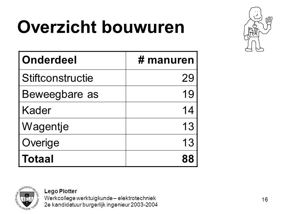 Lego Plotter Werkcollege werktuigkunde – elektrotechniek 2e kandidatuur burgerlijk ingenieur 2003-2004 16 Overzicht bouwuren Onderdeel# manuren Stiftc