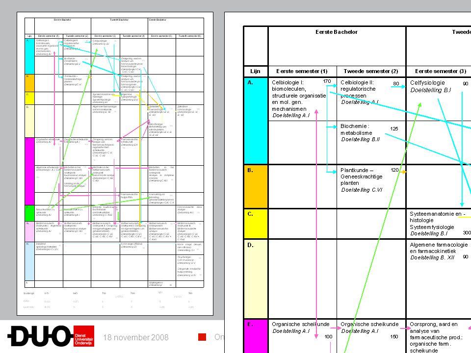 18 november 2008 Onderwijsondersteuning: NETwerk in ontwikkeling 12