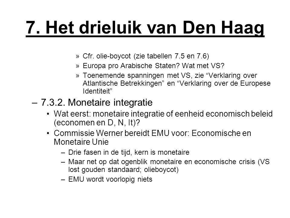 7. Het drieluik van Den Haag »Cfr. olie-boycot (zie tabellen 7.5 en 7.6) »Europa pro Arabische Staten? Wat met VS? »Toenemende spanningen met VS, zie