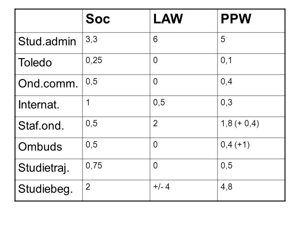 SocLAWPPW Stud.admin 3,365 Toledo 0,2500,1 Ond.comm.