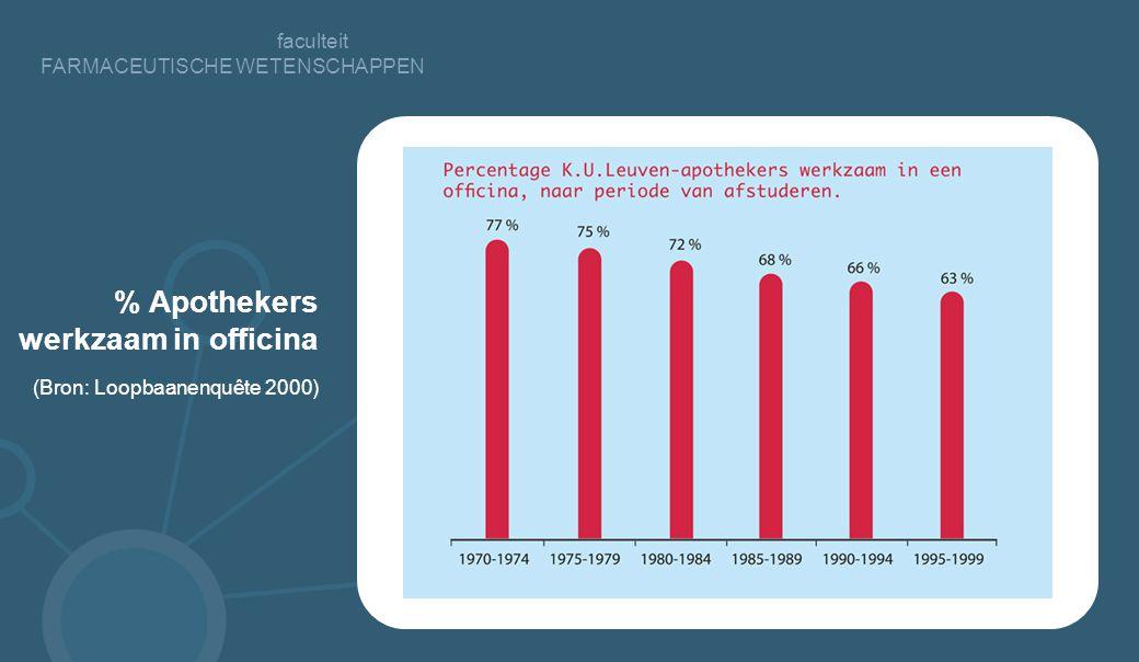 faculteit FARMACEUTISCHE WETENSCHAPPEN % Apothekers werkzaam in officina (Bron: Loopbaanenquête 2000)