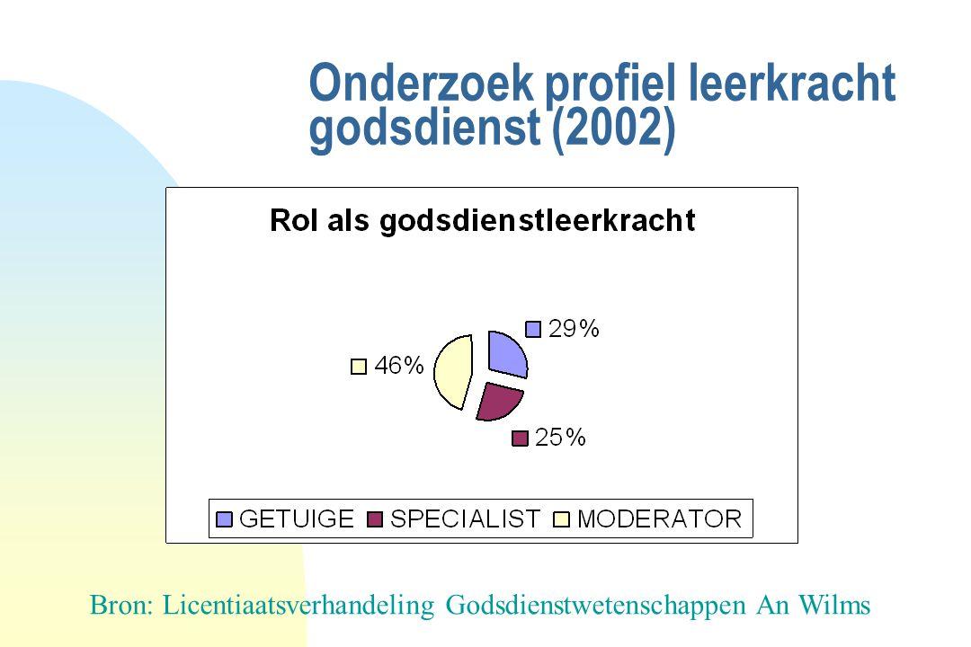 Onderzoek profiel leerkracht godsdienst (2002) Bron: Licentiaatsverhandeling Godsdienstwetenschappen An Wilms