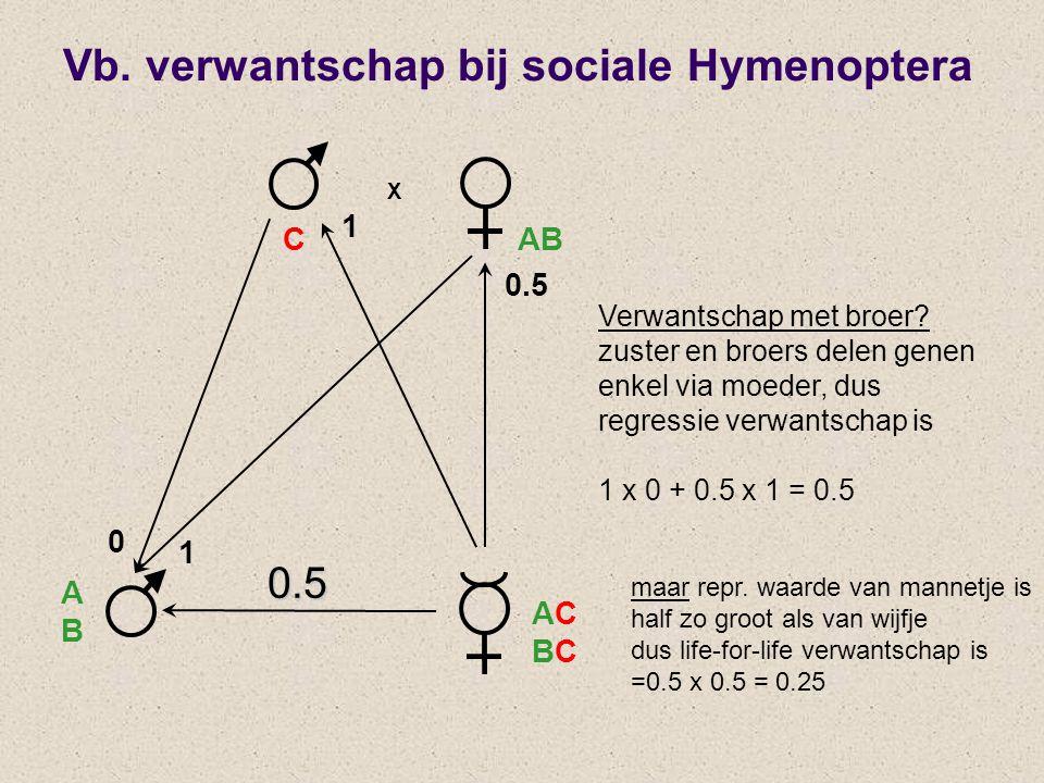 X 0 0.5 CAB ABAB ACBCACBC 1 1 0.5 Verwantschap met broer? zuster en broers delen genen enkel via moeder, dus regressie verwantschap is 1 x 0 + 0.5 x 1