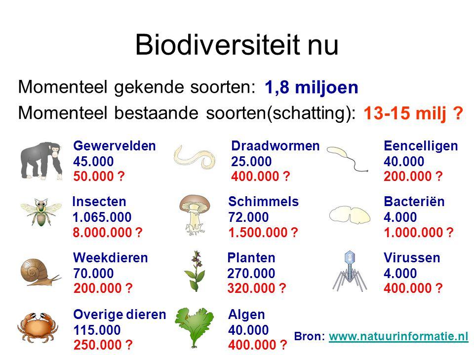 Biodiversiteit nu Gewervelden 45.000 Insecten 1.065.000 Weekdieren 70.000 Overige dieren 115.000 Draadwormen 25.000 Schimmels 72.000 Planten 270.000 Algen 40.000 Eencelligen 40.000 Bacteriën 4.000 Virussen 4.000 50.000 .