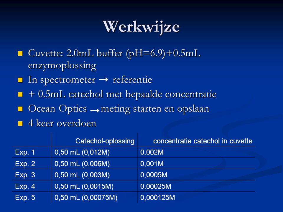 Werkwijze Cuvette: 2.0mL buffer (pH=6.9)+0.5mL enzymoplossing Cuvette: 2.0mL buffer (pH=6.9)+0.5mL enzymoplossing In spectrometer referentie In spectr