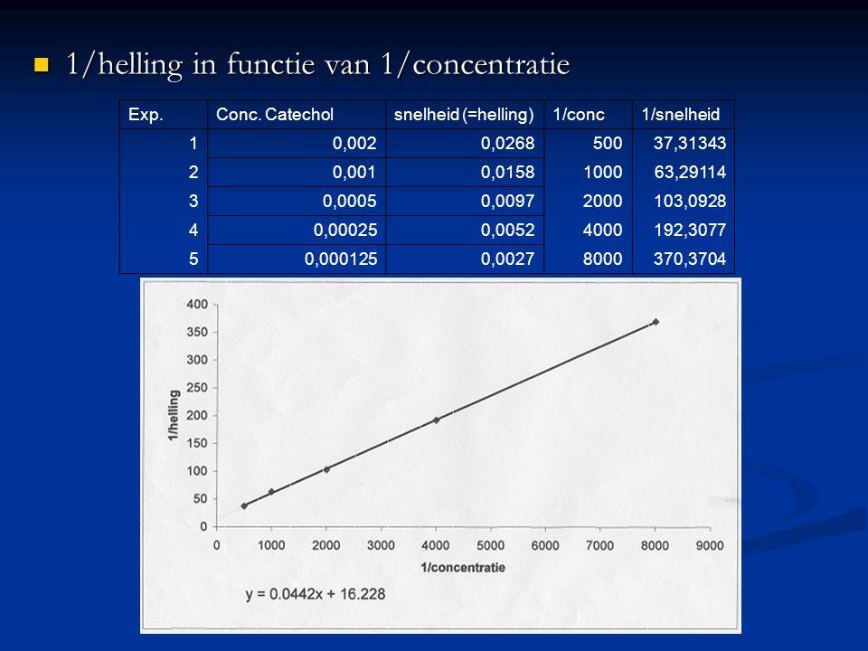 1/helling in functie van 1/concentratie Exp.Conc. Catecholsnelheid (=helling)1/conc1/snelheid 10,0020,026850037,31343 20,0010,0158100063,29114 30,0005