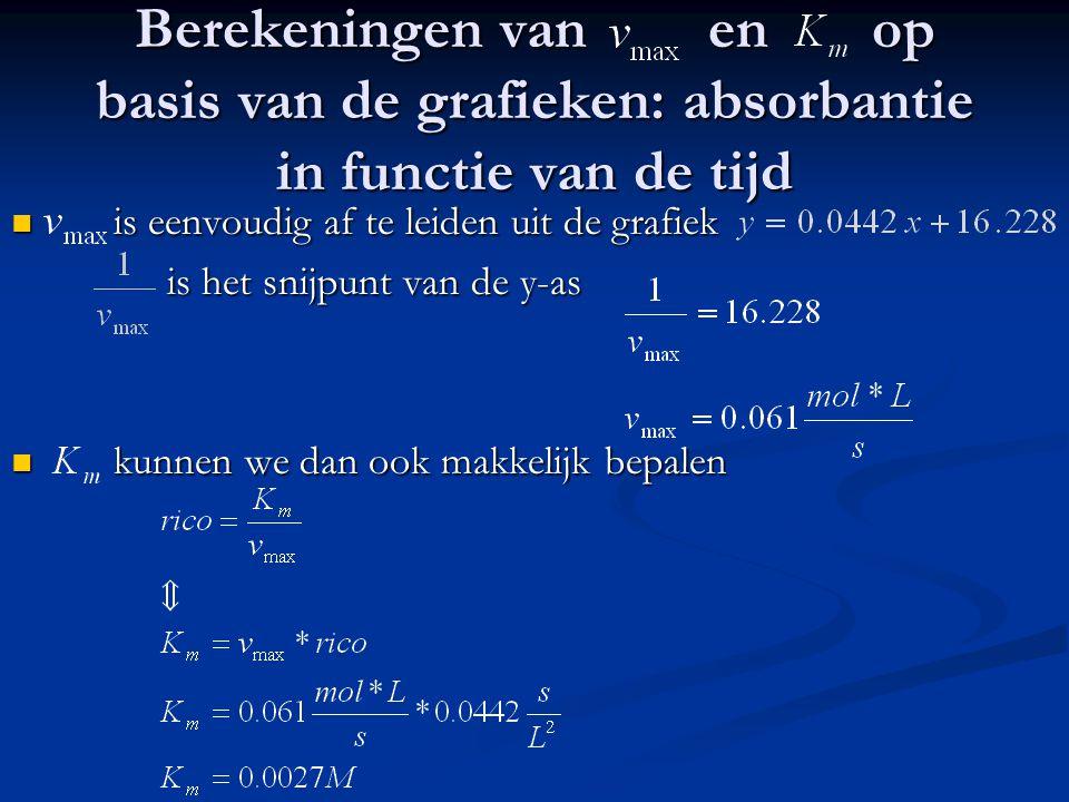 Berekeningen van en op basis van de grafieken: absorbantie in functie van de tijd is eenvoudig af te leiden uit de grafiek is eenvoudig af te leiden u