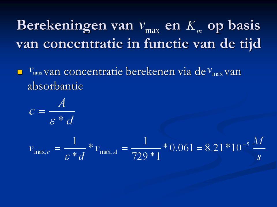 Berekeningen van en op basis van concentratie in functie van de tijd van concentratie berekenen via de van absorbantie van concentratie berekenen via