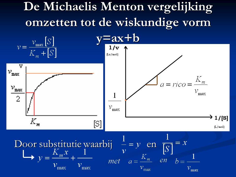 De Michaelis Menton vergelijking omzetten tot de wiskundige vorm y=ax+b Door substitutie waarbij en