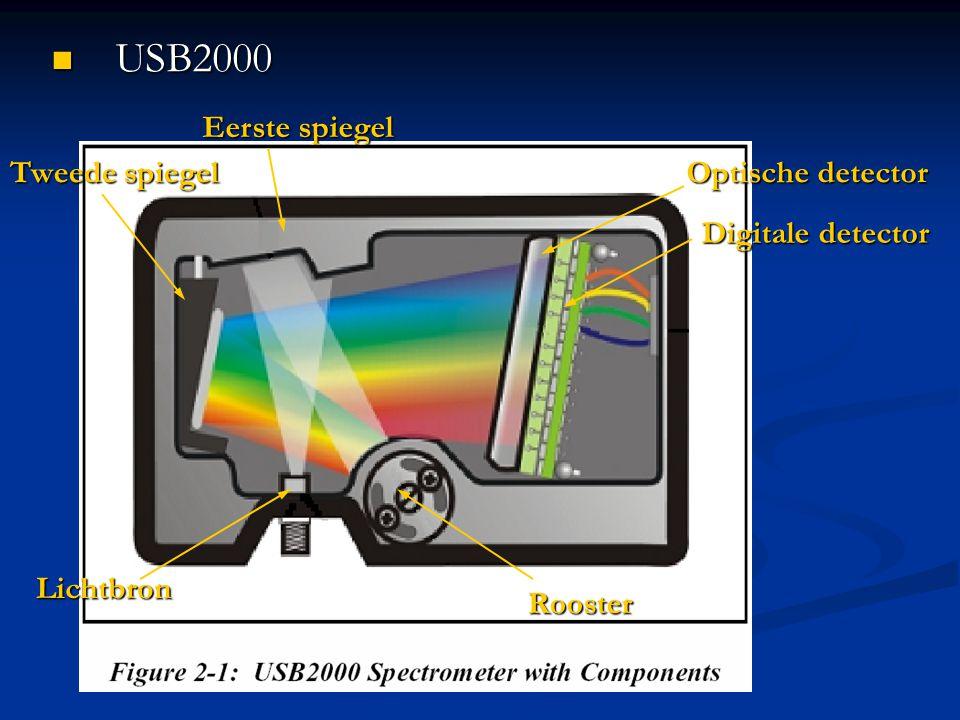 Tweede spiegel Eerste spiegel Rooster Lichtbron Optische detector Digitale detector USB2000 USB2000