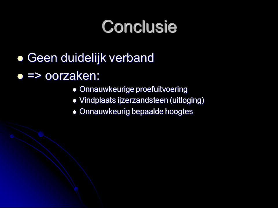 Conclusie Geen duidelijk verband Geen duidelijk verband => oorzaken: => oorzaken: Onnauwkeurige proefuitvoering Onnauwkeurige proefuitvoering Vindplaa