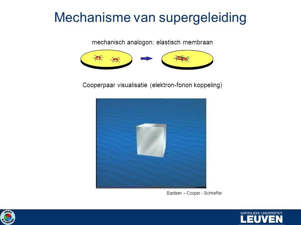 mechanisch analogon: elastisch membraan Cooperpaar visualisatie (elektron-fonon koppeling) Bardeen – Cooper - Schrieffer