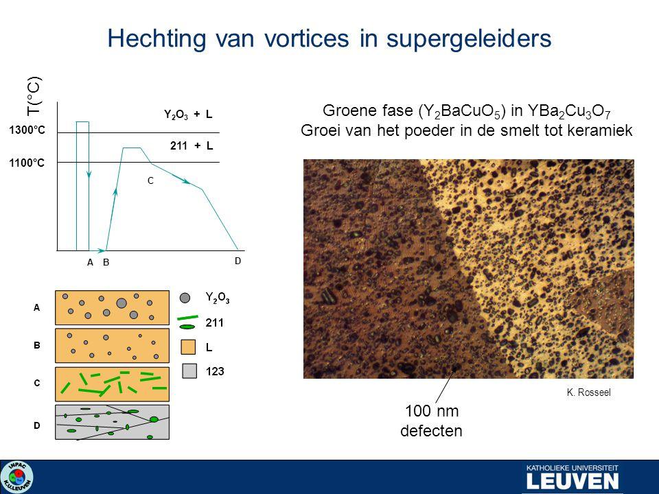 Hechting van vortices in supergeleiders A B D C Y 2 O 3 + L 211 + L 1300°C 1100°C T(°C) Groene fase (Y 2 BaCuO 5 ) in YBa 2 Cu 3 O 7 Groei van het poe