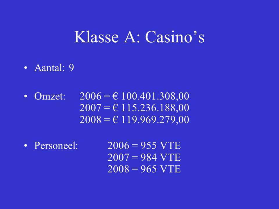Klasse B: Speelhallen Aantal:180 Omzet: 2006 = € 139.634.031,28 2007 = € 161.144.452,33 2008 = € 173.641.488,67 Personeel: 2006 = 833 VTE 2007 = 893 VTE 2008 = 907 VTE
