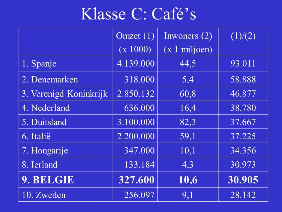 Klasse C: Café's Omzet (1) (x 1000) Inwoners (2) (x 1 miljoen) (1)/(2) 1.