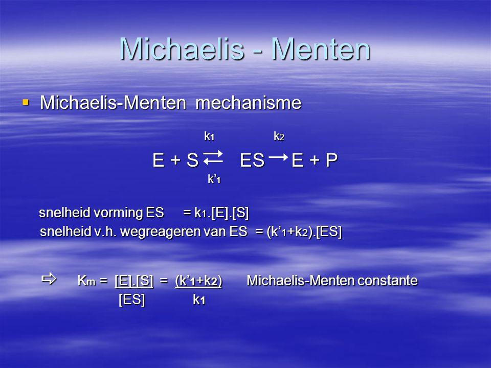  Michaelis-Menten mechanisme E + S  ES E + P snelheid vorming ES = k 1.[E].[S] snelheid vorming ES = k 1.[E].[S] snelheid v.h. wegreageren van ES =