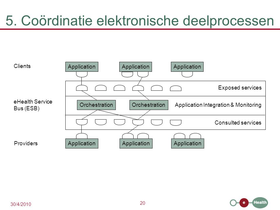 20 30/4/2010 5. Coördinatie elektronische deelprocessen Application Clients eHealth Service Bus (ESB) Providers Application Orchestration Application