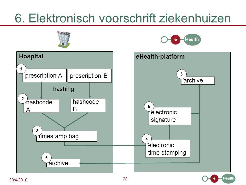 28 30/4/2010 6. Elektronisch voorschrift ziekenhuizen Hospital prescription A 1 hashcode A eHealth-platform 2 hashing prescription B hashcode B timest