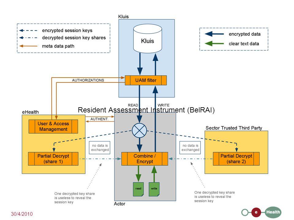 Resident Assessment Instrument (BelRAI) 30/4/2010