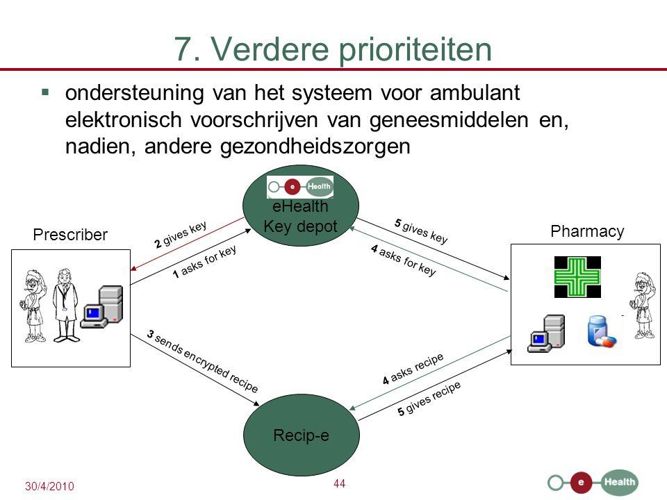 44 30/4/2010 7. Verdere prioriteiten  ondersteuning van het systeem voor ambulant elektronisch voorschrijven van geneesmiddelen en, nadien, andere ge