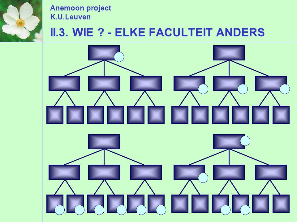 Anemoon project K.U.Leuven II.3. WIE - ELKE FACULTEIT ANDERS