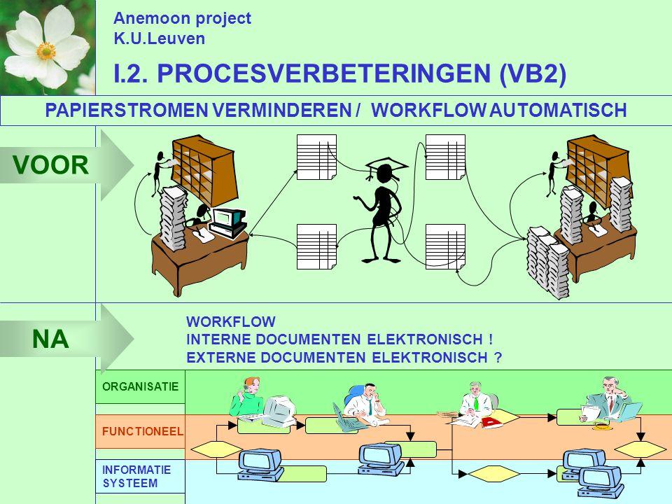 Anemoon project K.U.Leuven I.2.