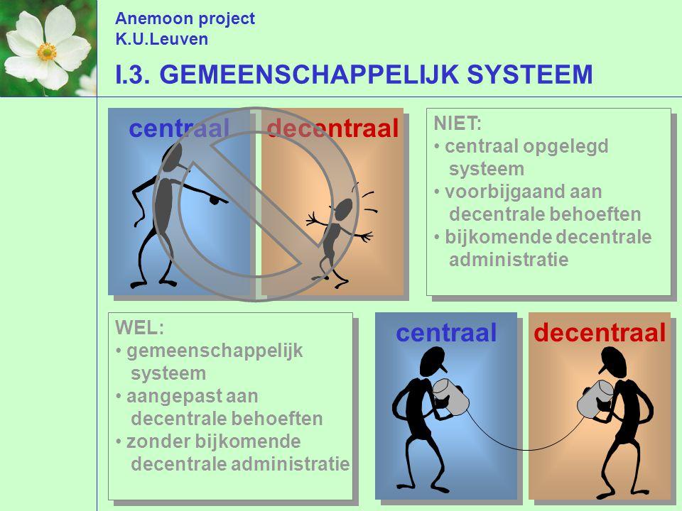 Anemoon project K.U.Leuven AANKOOPPROCES BESTELLING AANVRAAG KREDIET .
