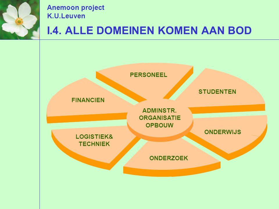 Anemoon project K.U.Leuven AANKOOP : wat verandert er .