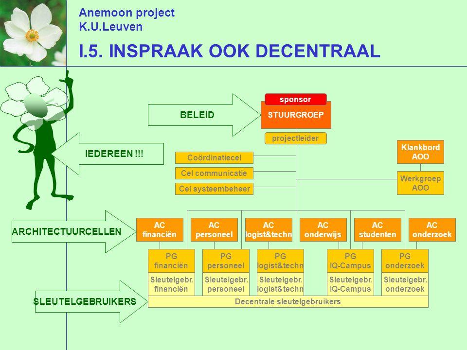 Anemoon project K.U.Leuven I.5.