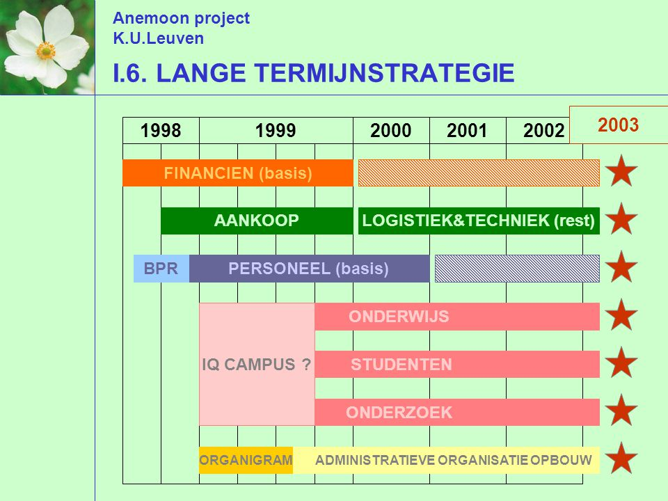 Anemoon project K.U.Leuven I.6.
