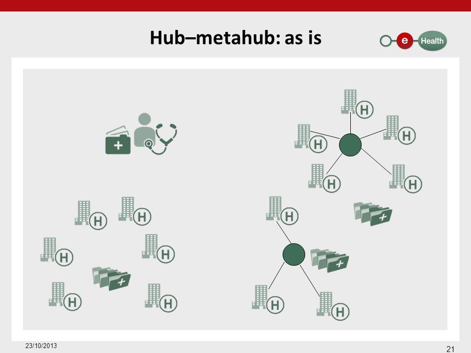 Hub–metahub: as is 21 23/10/2013