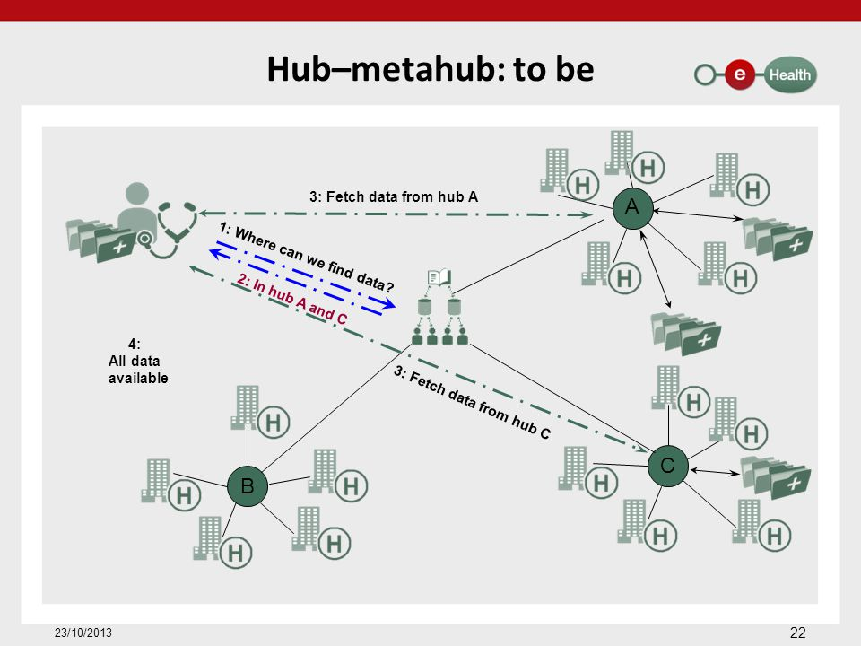 Hub–metahub: to be 22 23/10/2013 A C B 1: Where can we find data? 3: Fetch data from hub A 3: Fetch data from hub C 4: All data available 2: In hub A